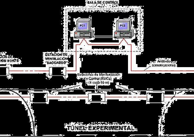 Sistema de monitorizacion control